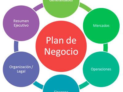 Plan de Negocios – Que es y como elaborarlo Profesionalmente