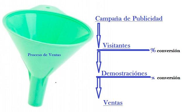 Embudo-de-marketing-para-lograr-un-emprendimiento-exitoso