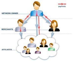 red de afiliados