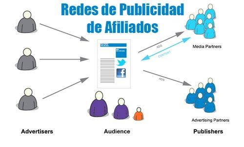 redes de publicidad de afiliados