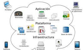 Entendiendo el Concepto Computación en la Nube (Cloud Computing)