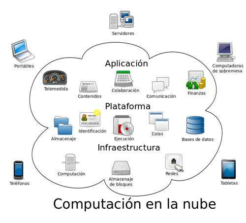 Cloud_computing-es