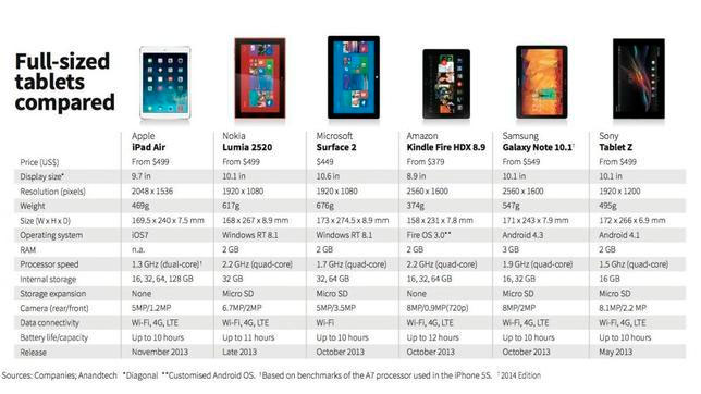 Tabla-Comparativa-Ipad1