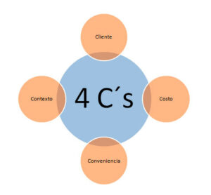4c-marketing