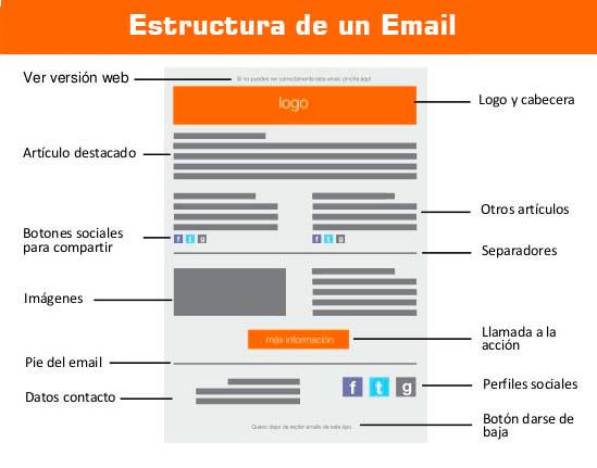 Cómo Hacer una Estrategia de Email Marketing Efectiva